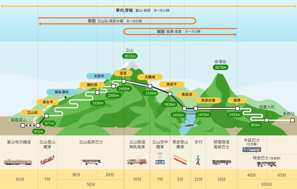 日本北陸 | 超震撼!黑部立山雪牆奇景,一次體驗6種交通工具 日本北陸 japan 黑部立山 Tateyama Kurobe Alpine Route